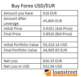buying USD/EUR