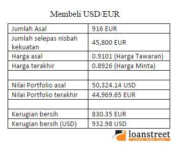 Membeli USD/EUR