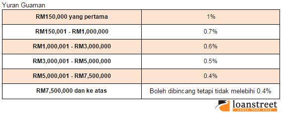 S&P yuran guaman