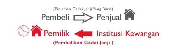 Sesuaikah Skim Pembalikan Gadai Janji  Diimplementasikan Di Malaysia?