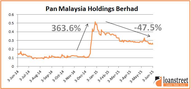 Pan Malaysia Holding Berhad