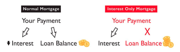 Will You Take An Interest Only Mortgage
