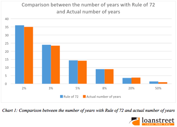 How To Reach Your Investment Goals With Rule Of 72