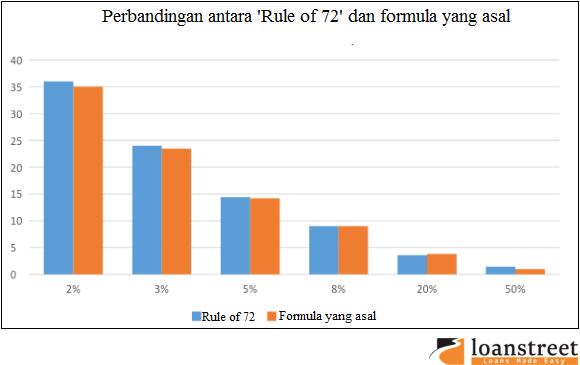 perbandingan antara 'Rule of 72' dan formula yang asal