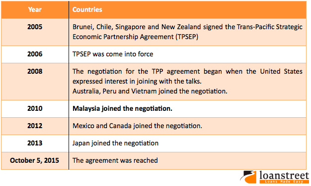 The history of the TPP agreement