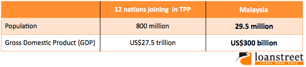 TPPA- What are the arguments of supporters?