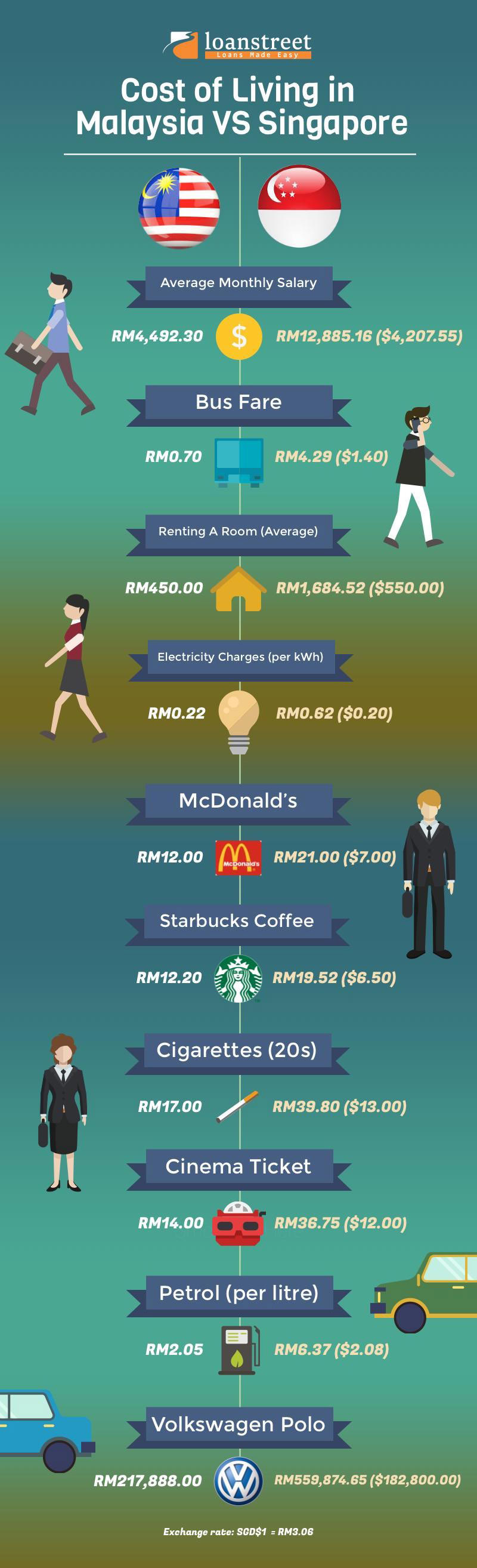 Cost of Living in Malaysia