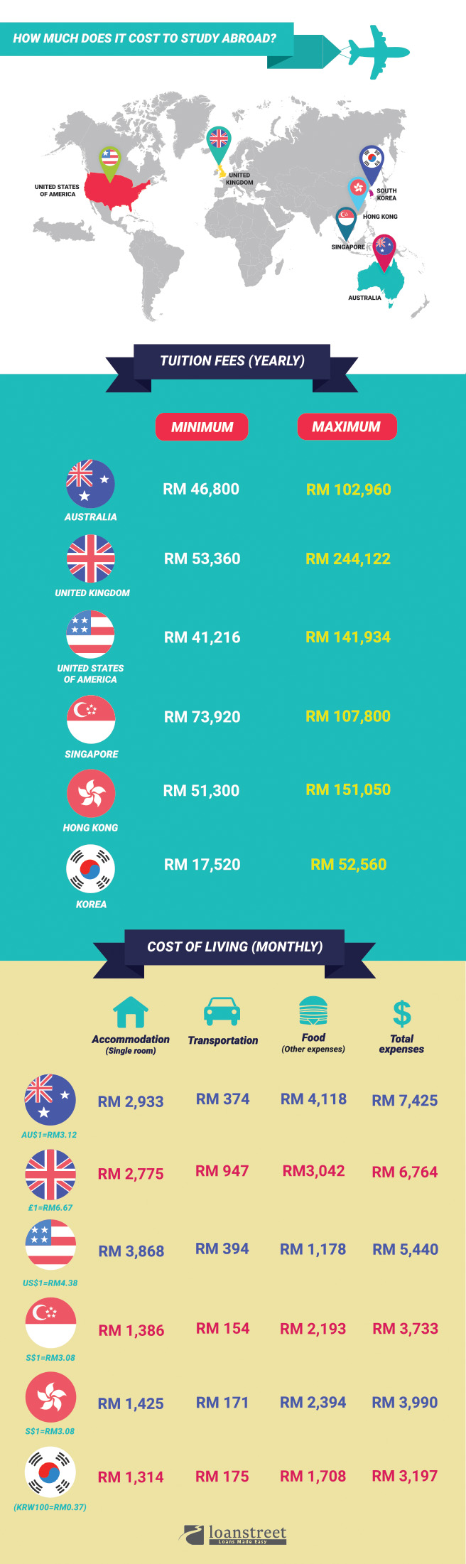 How Much Does It Cost To Study Abroad?
