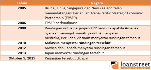 Bagaimana Perjanjian Perkongsian Trans-Pasifik (TPPA) mempengaruhi Malaysia?