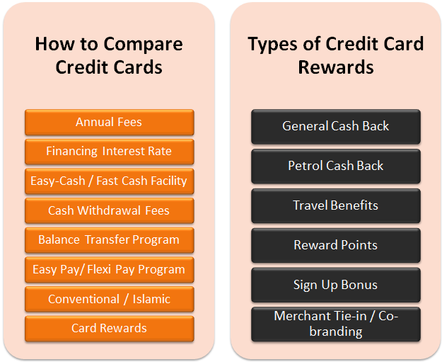 how to choose the right credit cards for you Here are a few important terms you should know while you look for a credit card.