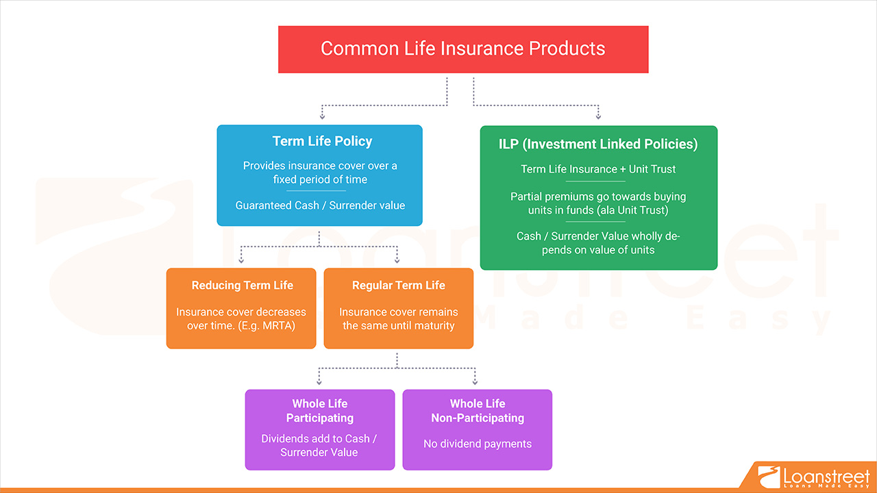Complete Guide to Life Insurance Pt.2 – Commonly Seen Policies