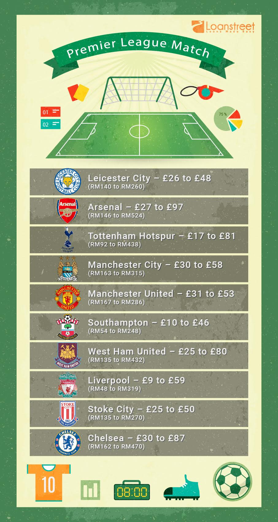 How Much Does It Cost To Watch A Premier League Match In The UK?