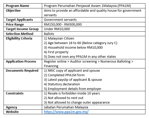 Malaysia Affordable Housing Guide 2016/2017 – Part 2