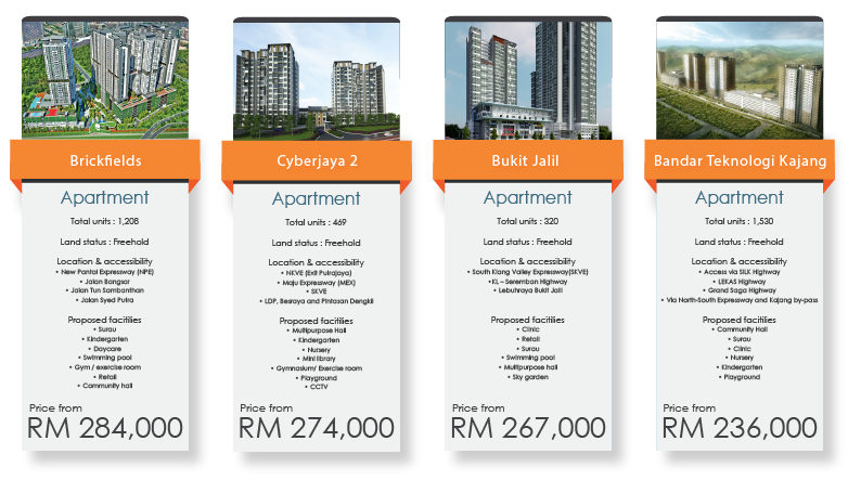 Are there still properties below RM300,000 in Greater Klang Valley?