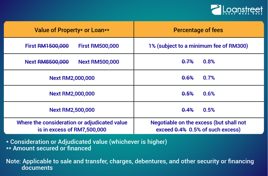 Entry costs of buying a property