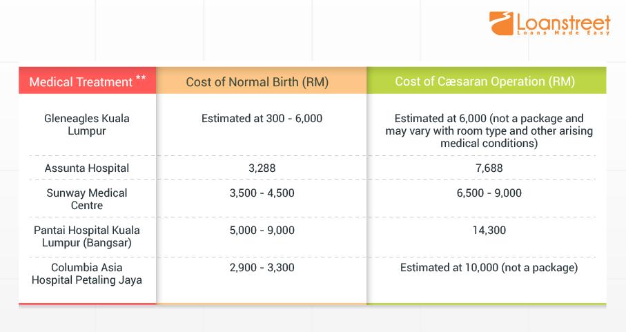 Can You Afford To Fall Sick In Malaysia